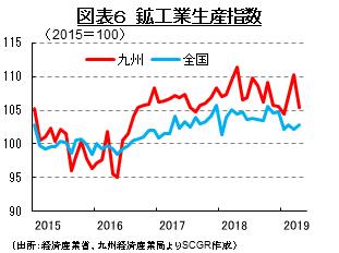 図表6 鉱工業生産指数 (出所:経済産業省、九州経済産業局よりSCGR作成)