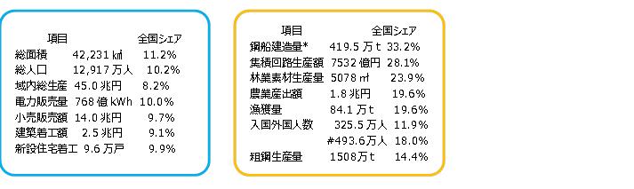 図表14 九州7県シェア (出所:総務省、内閣府、九州経済調査協会よりSCGR作成)