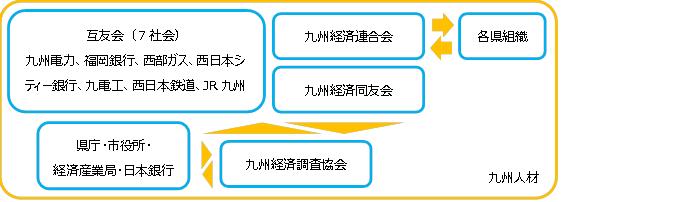 図表25 九州経済の一面 (出所)SCGR作成
