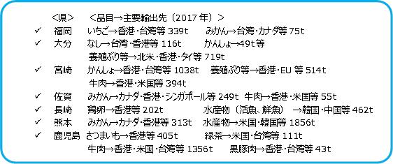 図表19 九州の農産品等輸出 (出所)九州農政局よりSCGR作成