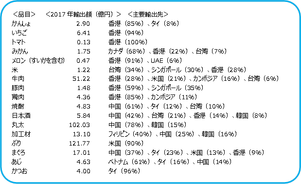 図表20 九州の農産品等輸出 (出所)九州経済産業局よりSCGR作成
