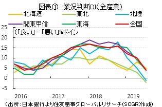 図表① 業況判断DI(全産業)(出所:日本銀行より住友商事グローバルリサーチ(SCGR)作成)