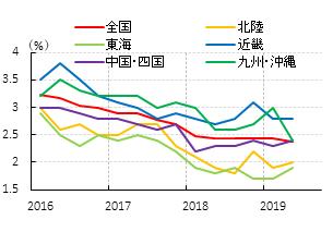 図表⑦ 完全失業率 (出所:総務省よりSCGR作成)