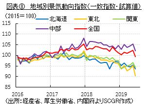 図表⑧ 地域別景気動向指数(一致指数・試算値) (出所:経産省、厚生労働省、内閣府よりSCGR作成)