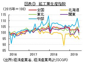 図表③ 鉱工業生産指数 (出所:経済産業省、経済産業局よりSCGR)