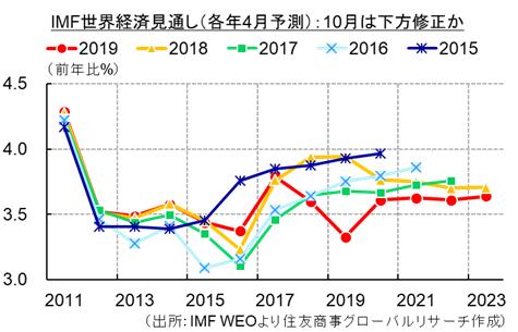コモディティ・レポート 2019年10月号