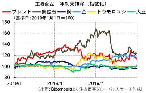 主要商品 年初来推移(指数化)(出所:Bloombergより住友商事グローバルリサーチ作成)