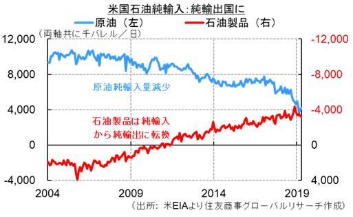 米国石油純輸入:純輸出国に(出所: 米EIAより住友商事グローバルリサーチ作成)
