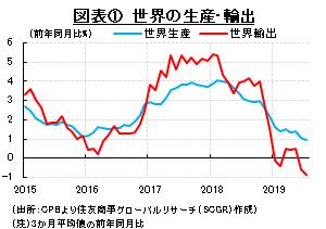 日本の輸出に表れる世界経済の減速