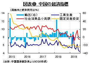 図表⑩ 中国の経済指標 (出所:中国国家統計局よりSCGR作成)