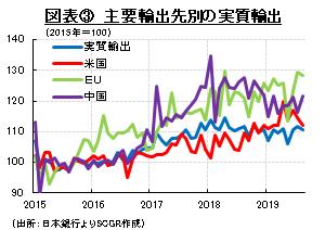 図表③ 主要輸出先別の実質輸出 (出所:日本銀行よりSCGR作成)