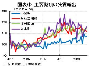 図表④ 主要財別の実質輸出 (出所:日本銀行よりSCGR作成)