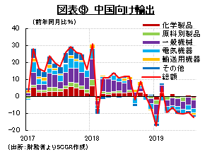 図表⑨ 中国向け輸出 (出所:財務省よりSCGR作成)