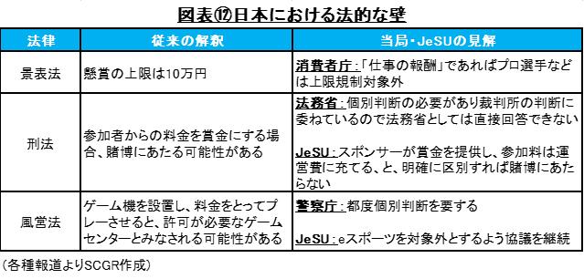 図表⑫日本における法的な壁(各種報道よりSCGR作成)