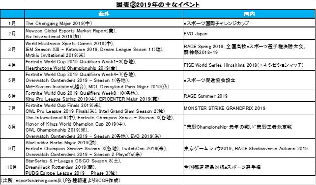 図表③2019年の主なイベント(出所:esportsearning.com及び各種報道よりSCGR作成)