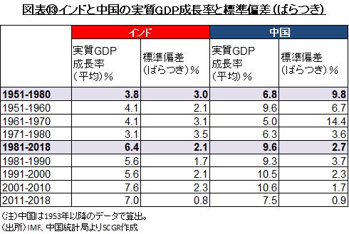 図表⑬インドと中国の実質GDP成長率と標準偏差(ばらつき)(出所)IMF、中国統計局よりSCGR作成