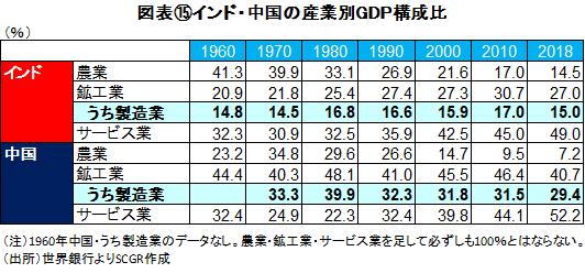 図表⑮インド・中国の産業別GDP構成比(出所)世界銀行よりSCGR作成