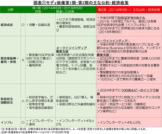 図表①モディ政権第1期・第2期の主な公約・経済政策 (出所)各種資料より住友商事グローバルリサーチ(SCGR)作成