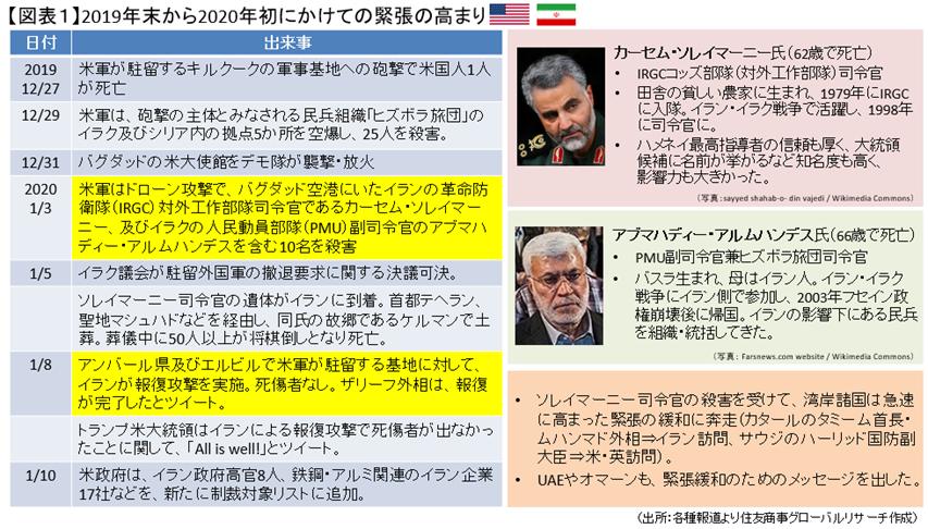 緊張高まるイラン情勢