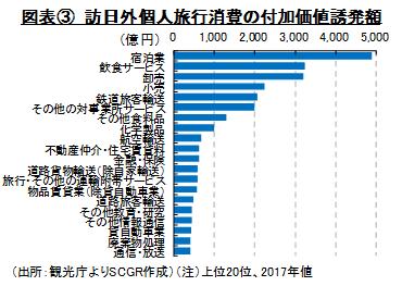 図表③ 訪日外個人旅行消費の付加価値誘発額(出所:観光庁よりSCGR作成)(注)上位20位、2017年値