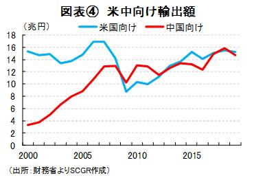 図表④ 米中向け輸出額(出所:財務省よりSCGR作成)
