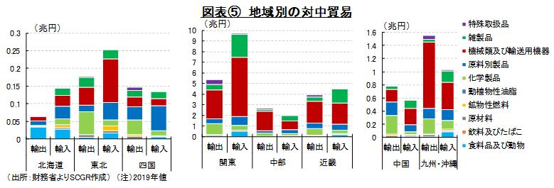 図表⑤ 地域別の対中貿易(出所:財務省よりSCGR作成) (注)2019年値