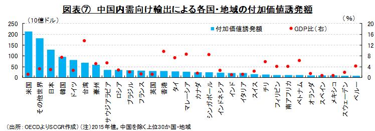 図表⑦ 中国内需向け輸出による各国・地域の付加価値誘発額(出所:OECDよりSCGR作成)(注)2015年値。中国を除く上位30か国・地域