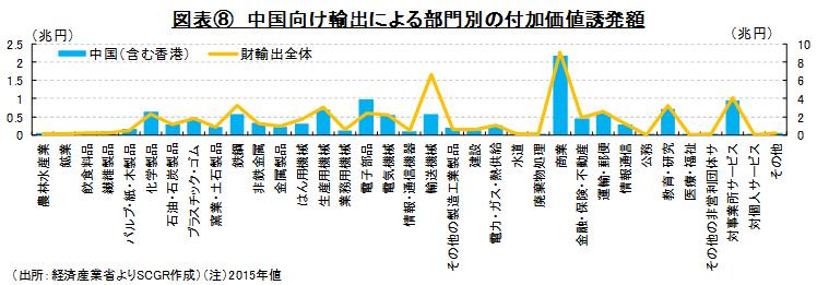 図表⑧ 中国向け輸出による部門別の付加価値誘発額(出所:経済産業省よりSCGR作成)(注)2015年値