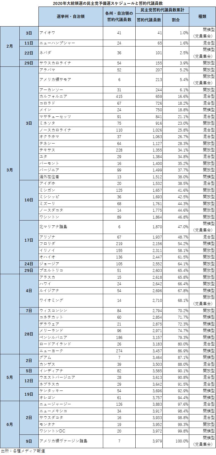 2020年大統領選の民主党予備選スケジュールと誓約代議員数(出所:各種メディア報道より米州住友商事会社 ワシントン事務所作成)