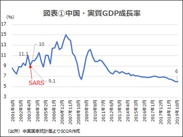 新型コロナウイルス感染拡大に伴う経済への影響と金融緩和:ASEAN4、中国、インド