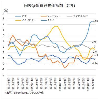 図表⑪消費者物価指数(CPI)(出所)BloombergよりSCGR作成