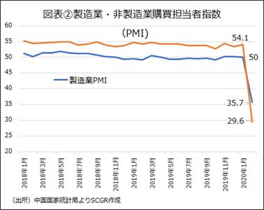 図表②製造業・非製造業購買担当者指数(PMI)(出所)中国国家統計局よりSCGR作成