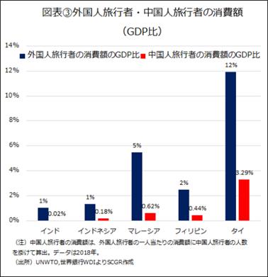 図表③外国人旅行者・中国人旅行者の消費額 (GDP比)(出所)UNWTO,世界銀行WDIよりSCGR作成