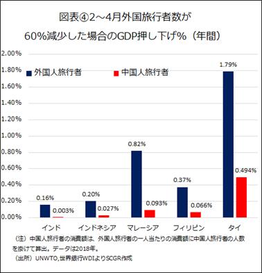 図表④2~4月外国旅行者数が60%減少した場合のGDP押し下げ%(年間)(出所)UNWTO,世界銀行WDIよりSCGR作成