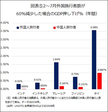図表⑤2~7月外国旅行者数が60%減少した場合のGDP押し下げ%(年間)(出所)UNWTO,世界銀行WDIよりSCGR作成