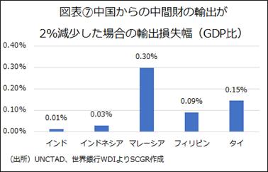 図表⑦中国からの中間財の輸出が2%減少した場合の輸出損失幅(GDP比)(出所)UNCTAD、世界銀行WDIよりSCGR作成