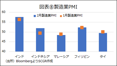 図表⑧製造業PMI(出所)BloombergよりSCGR作成