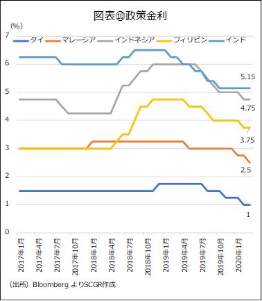 図表⑩政策金利(出所)Bloomberg よりSCGR作成