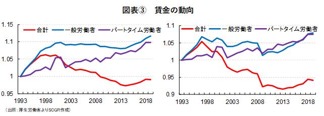 図表③ 賃金の動向(出所:厚生労働省よりSCGR作成)