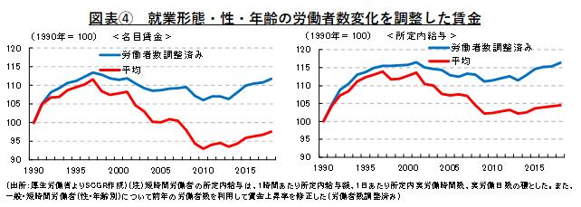 図表④ 就業形態・性・年齢の労働者数変化を調整した賃金(出所:厚生労働省よりSCGR作成)(注)短時間労働者の所定内給与は、1時間あたり所定内給与額、1日あたり所定内実労働時間数、実労働日数の積とした。また、一般・短時間労働者(性・年齢別)について前年の労働者数を利用して賃金上昇率を修正した(労働者数調整済み)