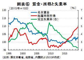 図表⑥ 賃金・所得と失業率(出所:厚生労働省、総務省、内閣府よりSCGR作成)
