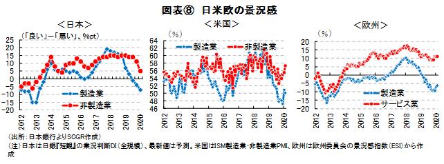 図表⑧ 日米欧の景況感(出所:日本銀行よりSCGR作成)