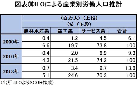 図表⑩ILOによる産業別労働人口推計(出所:ILOよりSCGR作成)