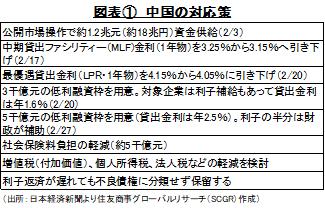図表① 中国の対応策(出所:日本経済新聞より住友商事グローバルリサーチ(SCGR)作成)