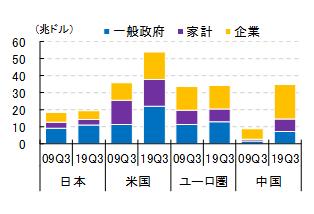 図表③ 非金融部門の債務残高の変化(出所:BISよりSCGR作成)
