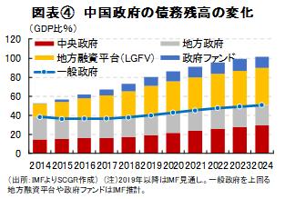 図表④ 中国政府の債務残高の変化(出所:IMFよりSCGR作成) (注)2019年以降はIMF見通し.。一般政府を上回る地方融資平台や政府ファンドはIMF推計。