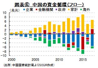 図表⑥ 中国の資金循環(フロー)(出所:中国国家統計局よりSCGR作成)