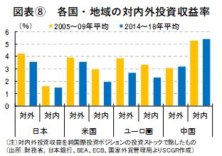 図表⑧ 各国・地域の対内外投資収益率(出所:財務省、日本銀行、BEA、ECB、国家外貨管理局よりSCGR作成)