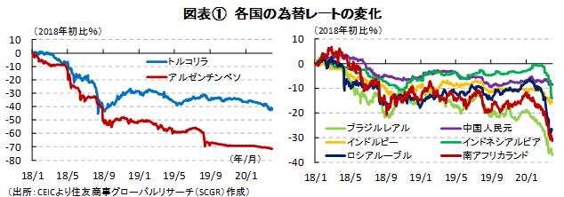 新興国からの資金流出と通貨の下落