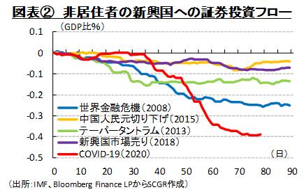 図表② 非居住者の新興国への証券投資フロー(出所:IMF、Bloomberg Finance LPからSCGR作成)